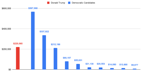 PRESIDENTIAL SOCIAL SPEND TRACKER (Week of 10/21 – 10/27)
